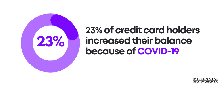 23% of credit card holders increased their balance because of COVID-19
