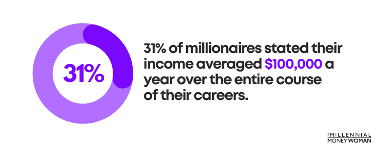 31% of millionaires stated their income averages $100,000 or more over the entire course of their careers