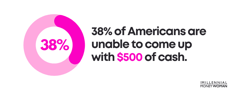 38% of Americans are unable to come up with $500 of cash