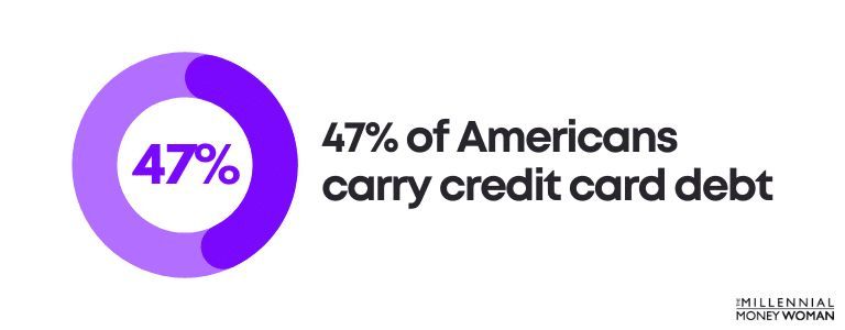 """the millennial money woman blog post """"47% of Americans carry credit card debt"""""""