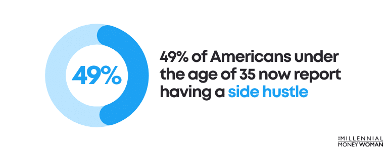 49% of Americans under the age of 35 now report having a side hustle