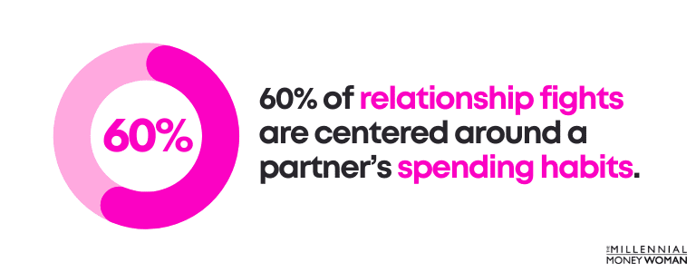 60% of relationship fights are centered around a partner's spending habits