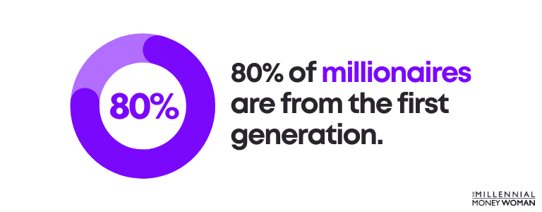 80% of millionaires are from the first generation
