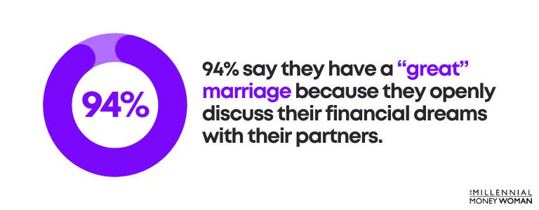 """94% say they have a """"great"""" marriage because they openly discuss their financial dreams with their partners"""