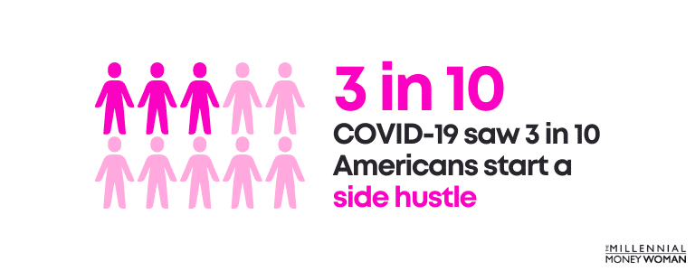 COVID-19 saw 3 in 10 Americans start a side hustle