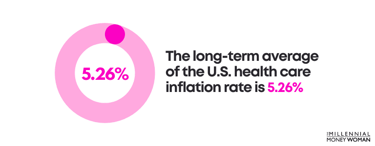 The long-term average of the U.S. health care inflation rate is 5.26%
