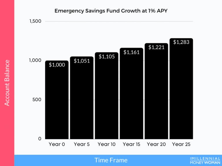 "the millennial money woman blog post ""emergency savings fund growth chart"""