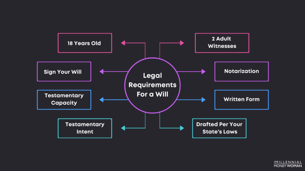 """the millennial money woman blog post """"legal requirements for a will"""""""
