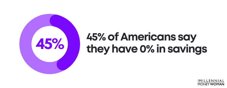 45% of Americans say they have 0% in savings