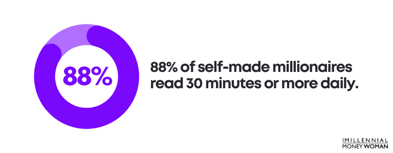 88% of self-made millionaires read 30 minutes or more daily