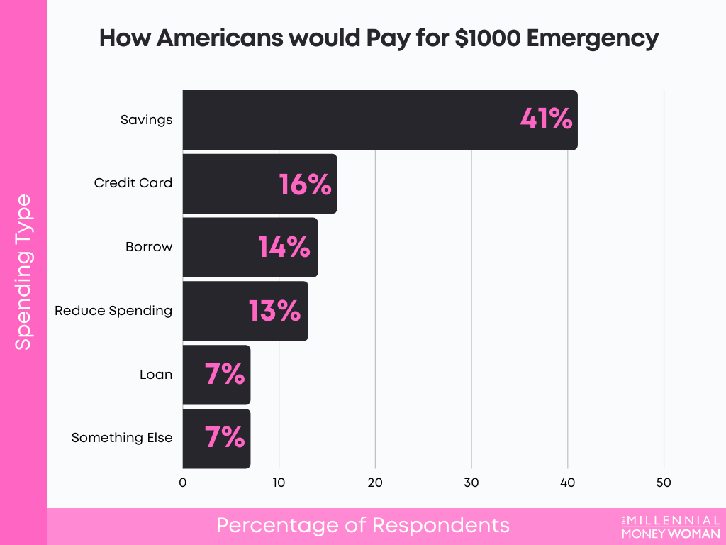 """the millennial money woman blog post """"statistic of How Americans would Pay for $1000 Emergency"""""""