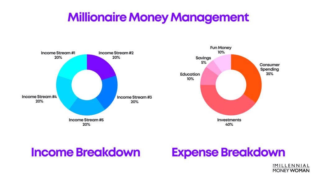 Millionaire Money Management
