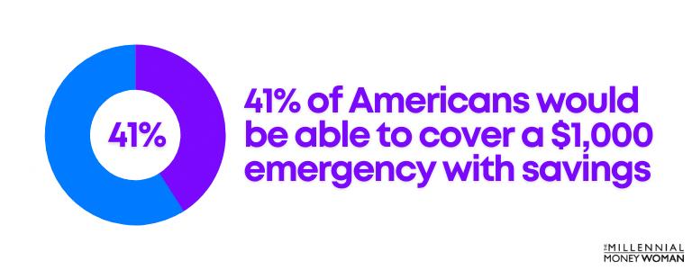 "the millennial money woman blog post ""american emergency savings fund statistic"""
