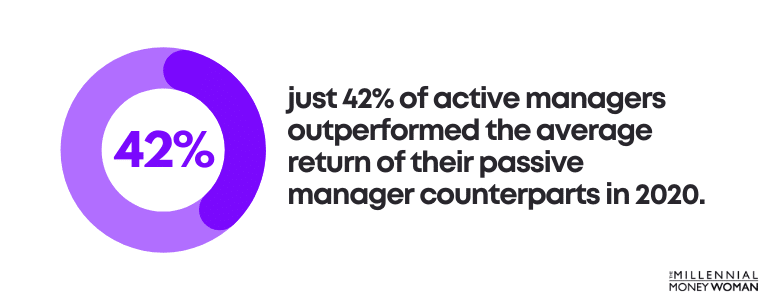 just 42% of active managers outperformed the average return of their passive manager counterparts in 2020