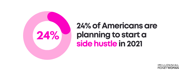 24% of Americans are planning to start a side hustle in 2021