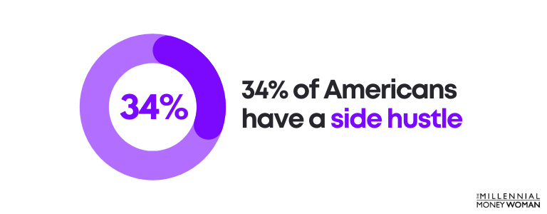 34% of americans have a side hustle