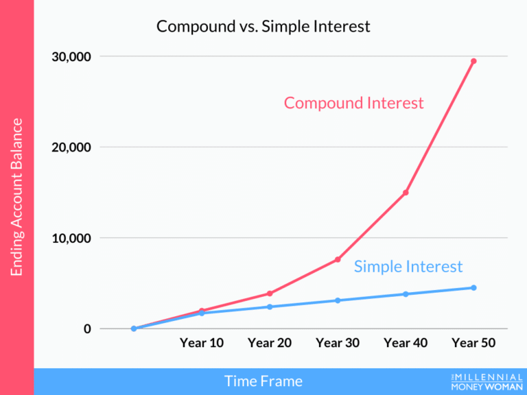 "the millennial money woman blog post ""compound vs simple interest chart"""