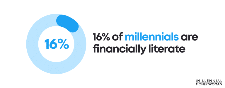 16 percent of millennials are financially literate