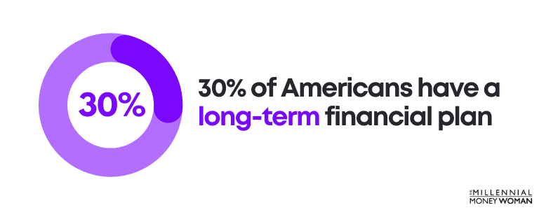 30 percent of americans have a long term financial plan