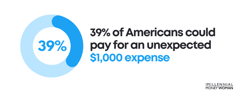39 percent of americans could pay for an unexpected 1000 dollar expense