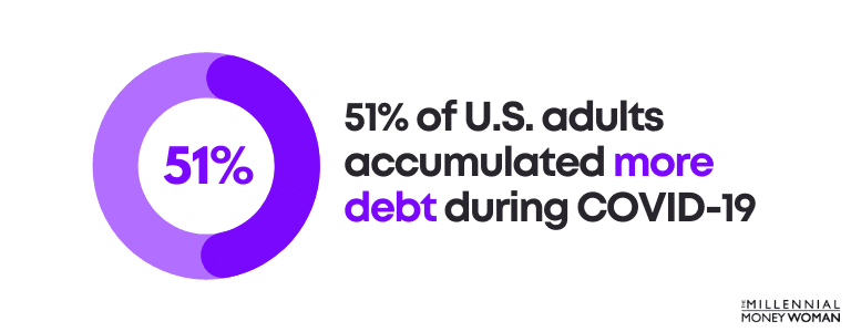 51 percent of U.S. adults accumulated more debt during COVID-19