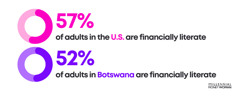 57 percent of adults in the united states are financially literate and 52 percent of adults in botswana are financially literate