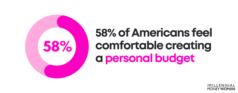 58 percent of americans feel comfortable creating a personal budget