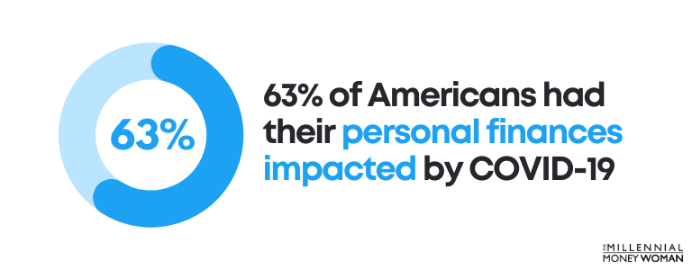 63 percent of americans had their personal finances impacted by covid 19