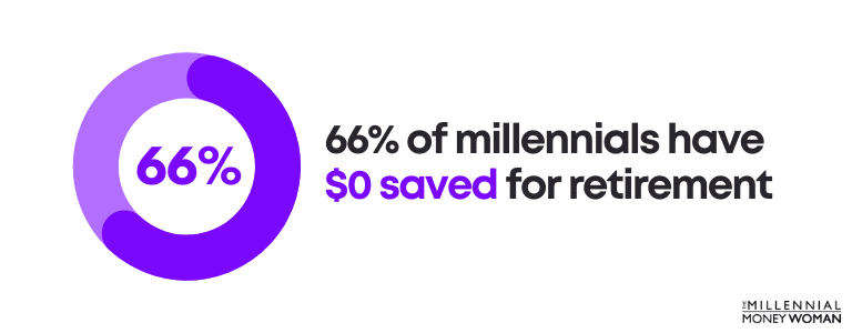 66 percent of millennials have 0 dollars saved for retirement