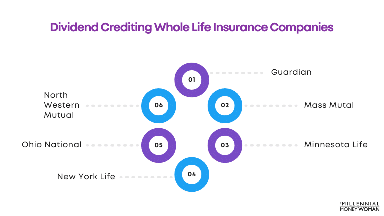 """the millennial money woman blog post """"dividend crediting whole life insurance companies"""""""