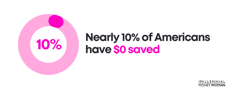 nearly 10 percent of americans have 0 dollars saved