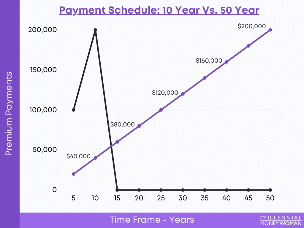 """the millennial money woman blog post """"whole life insurance payment schedule"""""""