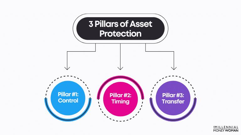 """the millennial money woman blog post """"3 pillars of asset protection"""""""