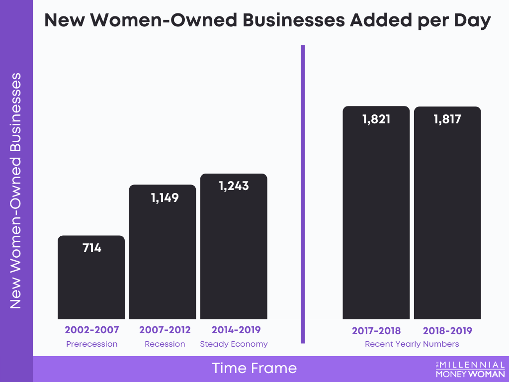 """the millennial money woman blog post """"New Women-Owned Businesses"""""""