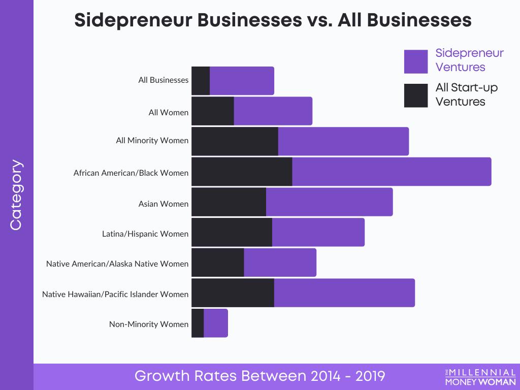 "the millennial money woman blog post ""Sidepreneur Businesses vs. All Businesses"""