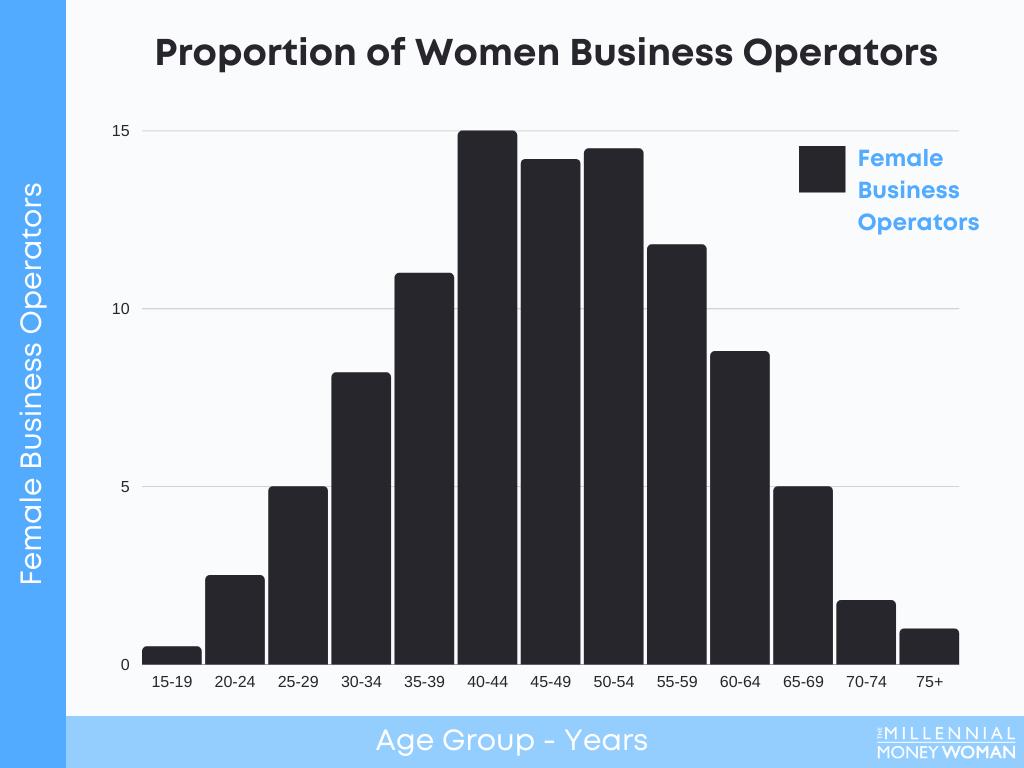 """the millennial money woman blog post """"Women Business Operators"""""""