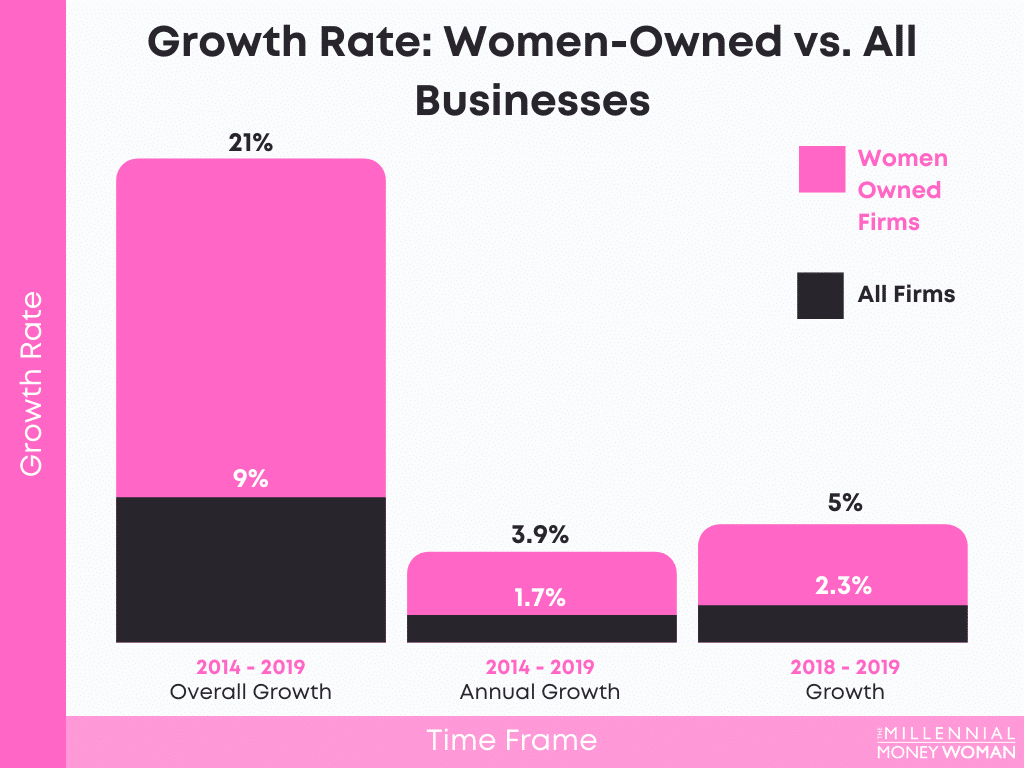 """the millennial money woman blog post """"Women-Owned vs. All Businesses"""""""