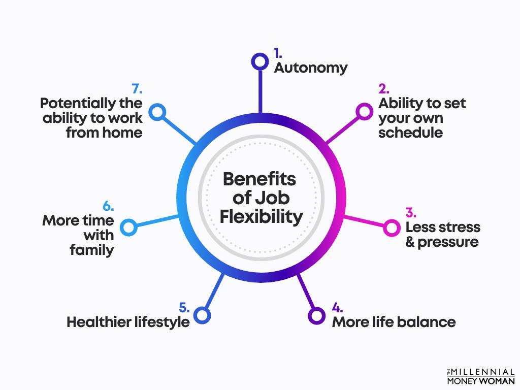 "the millennial money woman blog post ""benefits of job flexibility"""