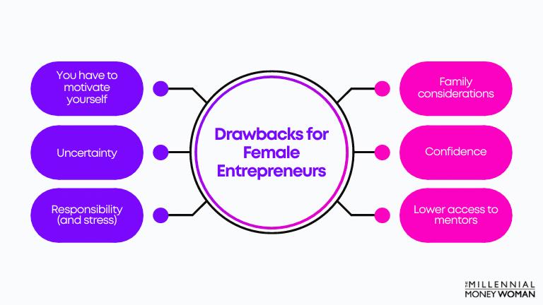 drawbacks for female entrepreneurs