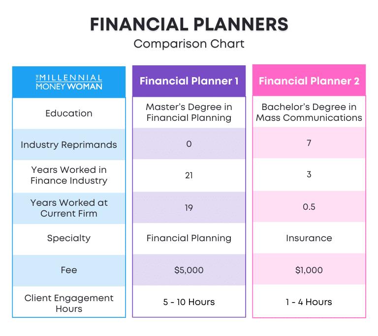 financial planners comparison chart