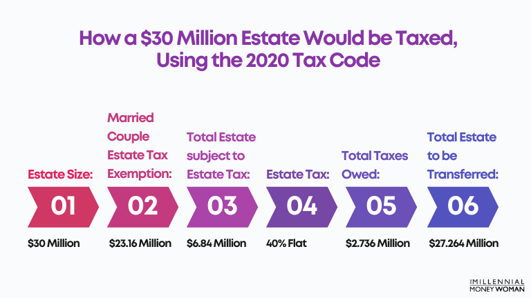 """the millennial money woman blog post """"how a $30 million estate would be taxed, using the 2020 tax code"""""""