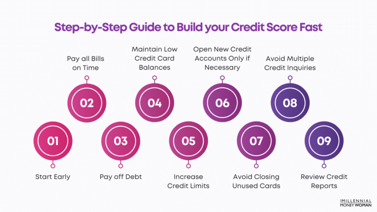 """the millennial money woman blog post """"how to build your credit score fast"""""""
