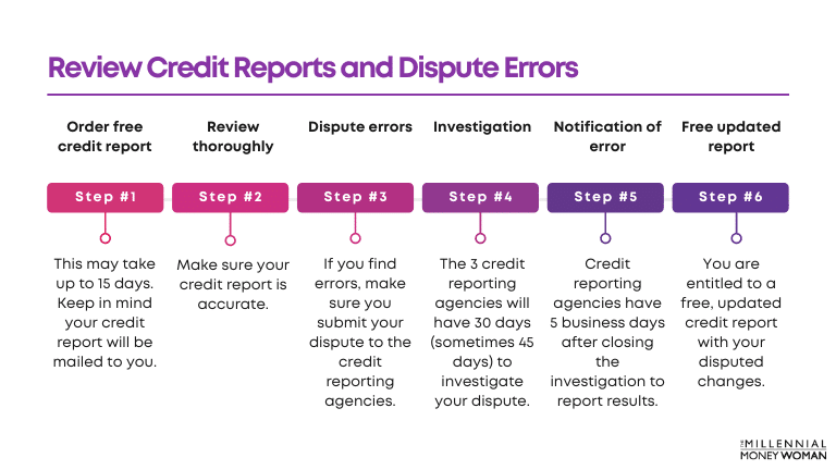 how to review credit reports and dispute errors