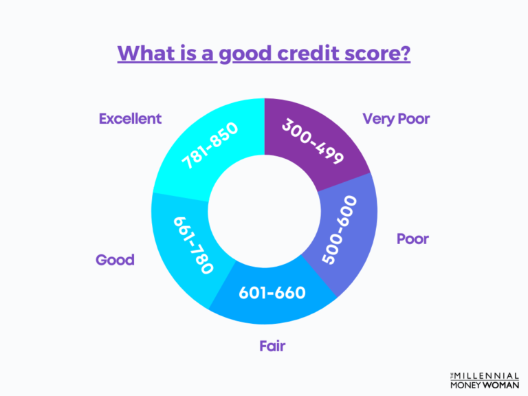 """the millennial money woman blog post """"credit scores explained on a pie chart"""""""