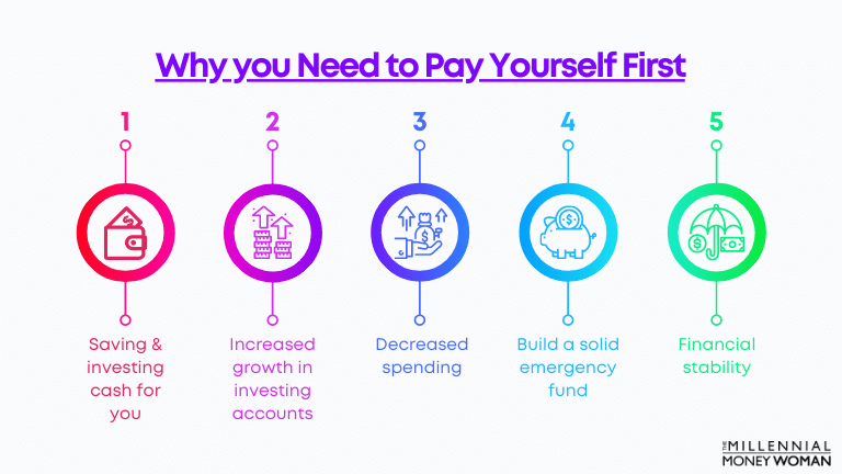 why you need to pay yourself first