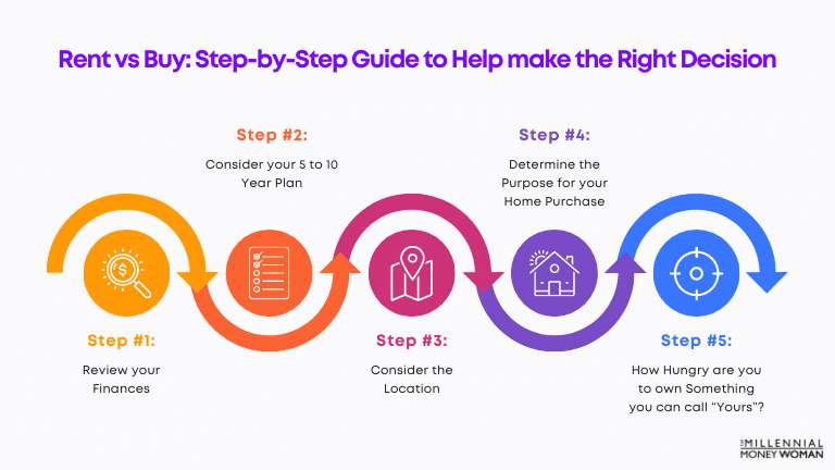 Rent vs Buy Step by Step guide to help make the right decision