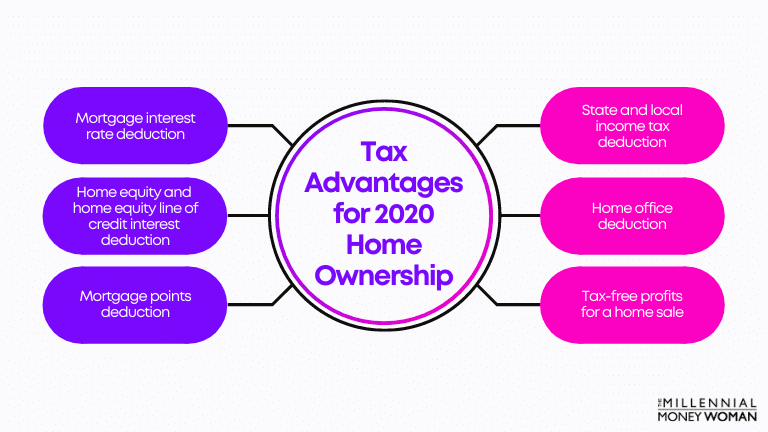 """the millennial money woman blog post """"Tax Advantages for 2020 Home Ownership"""""""