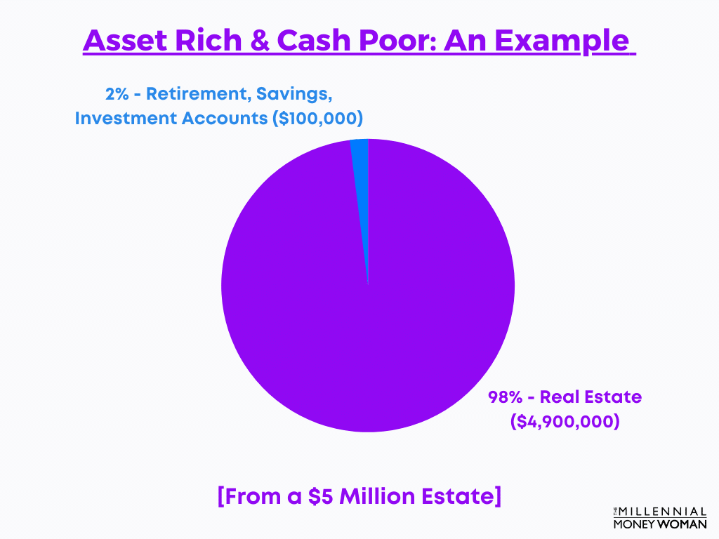 """the millennial money woman blog post """"asset rich and cash poor example pie chart"""""""
