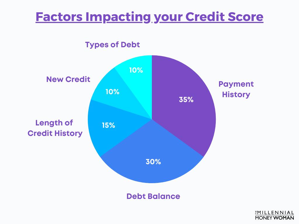"the millennial money woman blog post ""factors impacting your credit score"""