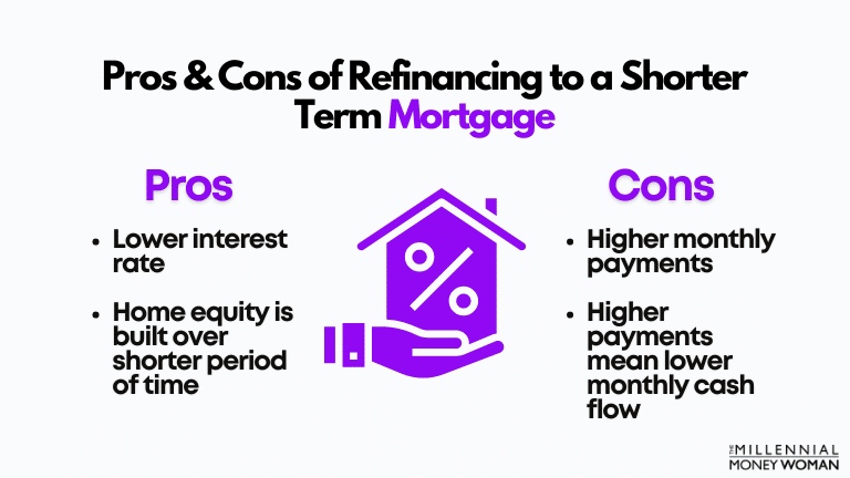 """the millennial money woman blog post """"pros and cons to refinancing to a shorter term mortgage"""""""